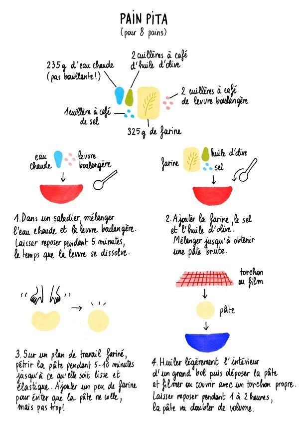 recette-painpita-un